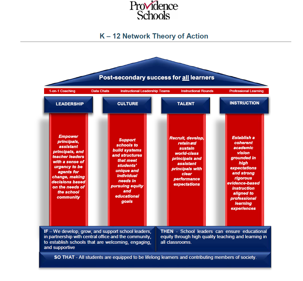 K-12 Network Theory of Action